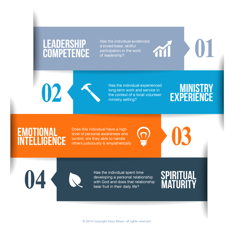Leadership Number